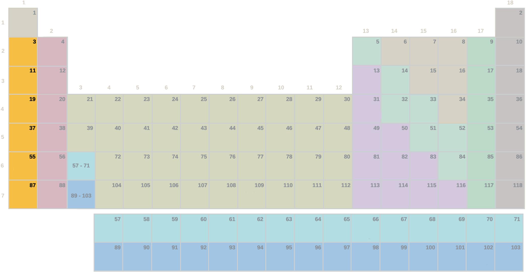 Taula periodikoa, sinbolorik gabeko talde lurralkalinoak (Bigarren Hezkuntza - Batxilergoa)