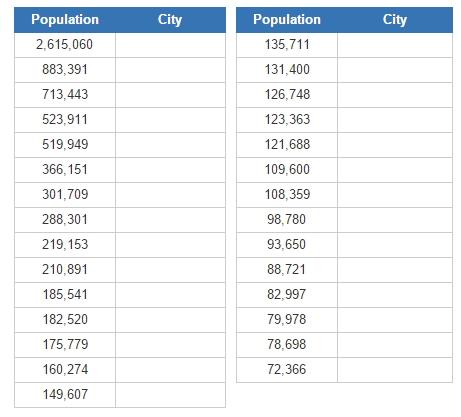 Most populous cities of Ontario (JetPunk)