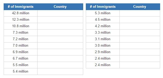 Countries with the most immigrants (JetPunk)
