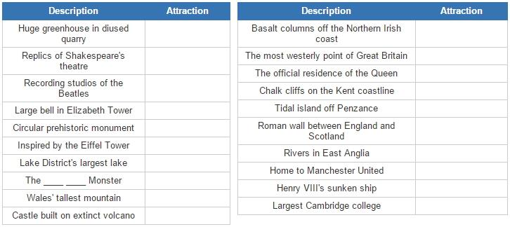 Tourist attractions in United Kingdom (JetPunk)