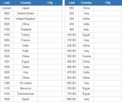 Biggest cities in history (JetPunk)