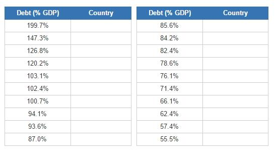 Countries with the most debt (JetPunk)