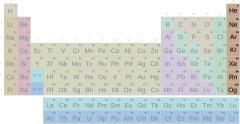 Tabla periódica, grupo gases nobles con símbolos (Secundaria-Bachillerato)