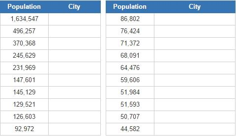 Biggest cities in Quebec (JetPunk)