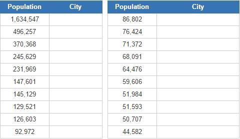 Biggest cities in Quebec (JetPunk)