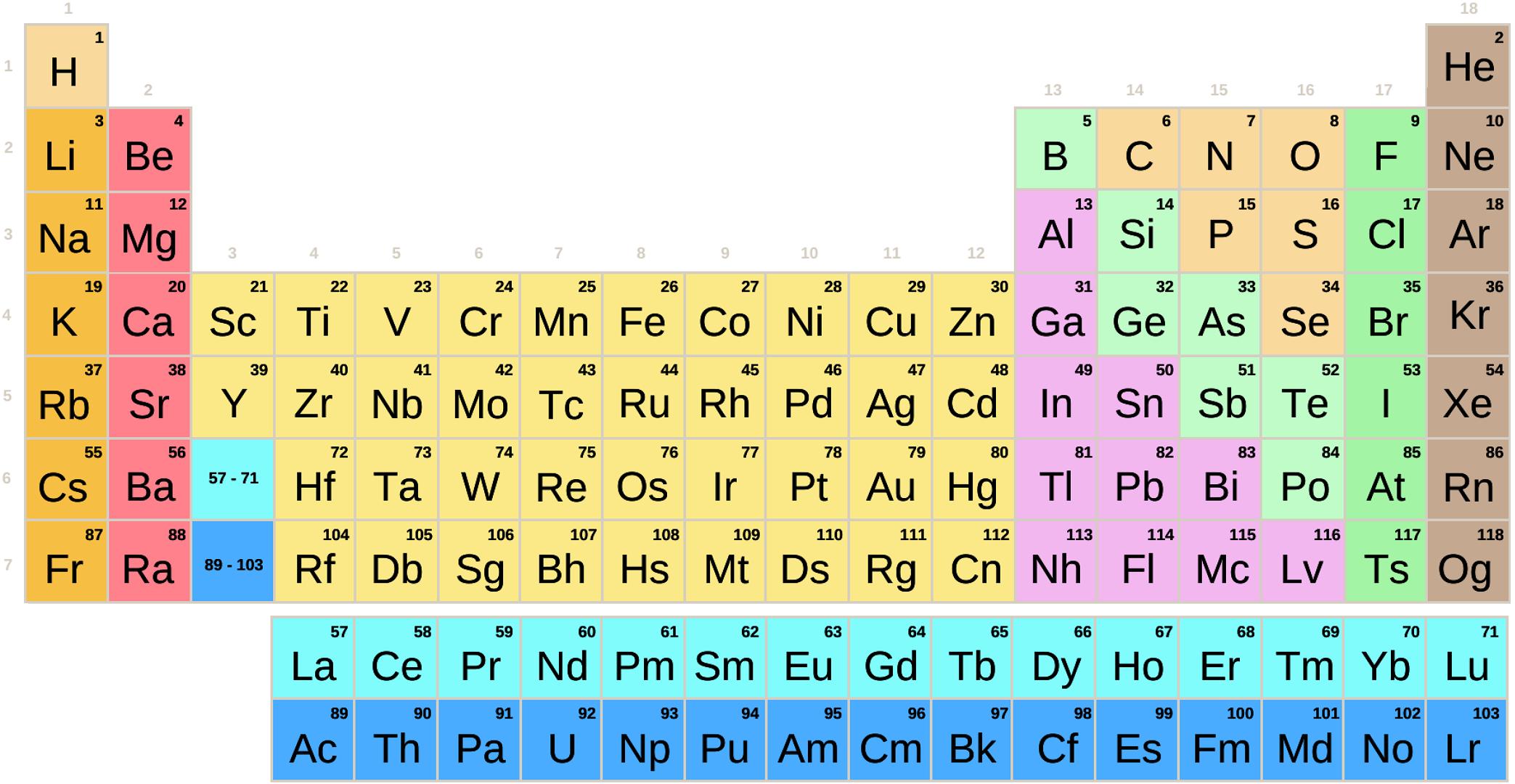 Subgrupos de la tabla periódica. Con símbolos de elementos químicos (Secundaria-Bachillerato)