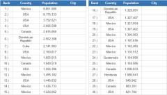 Most populated cities In North America (JetPunk)