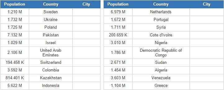 Second biggest cities of world countries (hard) (JetPunk)