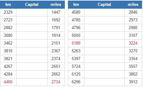 World capitals closest to Canberra (JetPunk)
