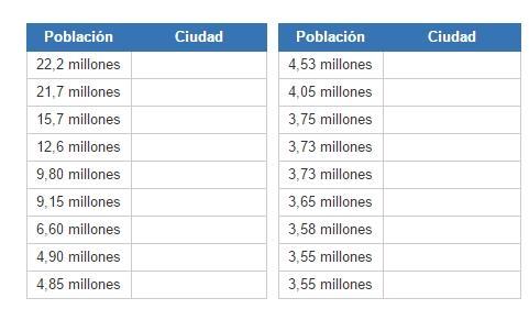 Ciudades más pobladas en América Latina (JetPunk)