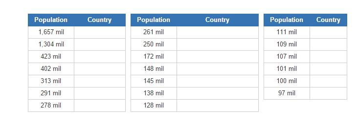 Most populous countries in 2050 (JetPunk)