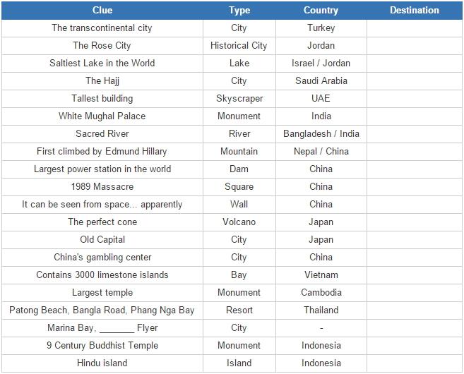Tourist attractions in Asia (JetPunk)