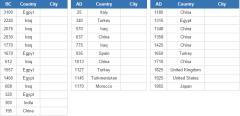 The world's largest city timeline (JetPunk)