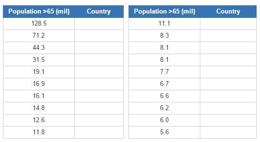 Countries with highest population over 65  (JetPunk)