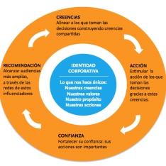 Innovación en Comunicación. Compartir Creencias