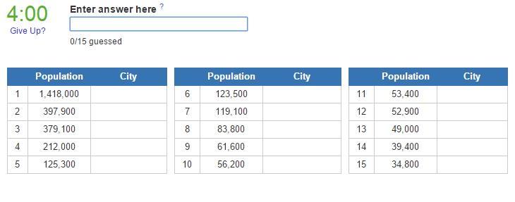 Biggest cities in New Zealand (JetPunk)