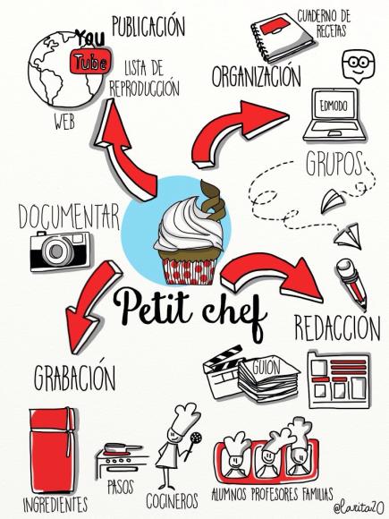 Petitchef - Canal de cocina
