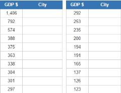 Largest US cities by GDP (JetPunk)