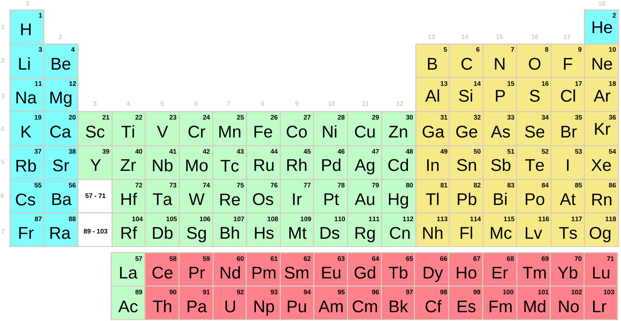 Periodensystem von SDPF-Blöcken mit Symbolen (einfach)