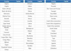 Africa's capitals (JetPunk)