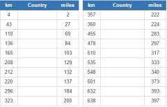 Non-bordering countries closest to Russia (JetPunk)