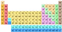 Taula periodikoa sinboloekin (Bigarren Hezkuntza - Batxilergoa)