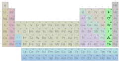 Periodic table, halogen group with symbols (difficult)