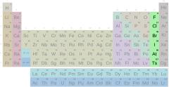 Periodensystem, Halogengruppe mit Symbolen (schwer)
