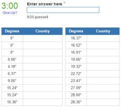 150 degree East Meridian countries (JetPunk)