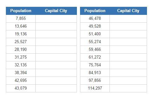 Smallest US capital cities (JetPunk)