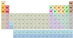 Táboa periódica, períodos 1 a 3 con símbolos (Secundaria-Bacharelato)