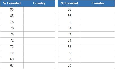 Most forested countries (JetPunk)
