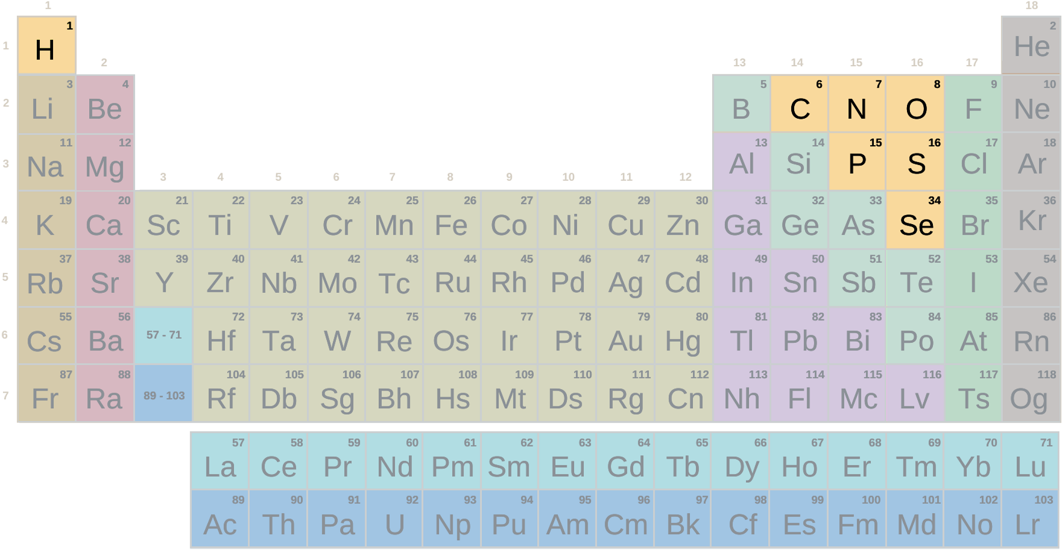 Taula periodikoa, metalak ez diren ikurren taldea (Bigarren Hezkuntza - Batxilergoa)