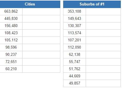 Biggest cities in Colorado  (JetPunk)