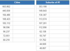 Biggest cities in Colorado  (JetPunk)