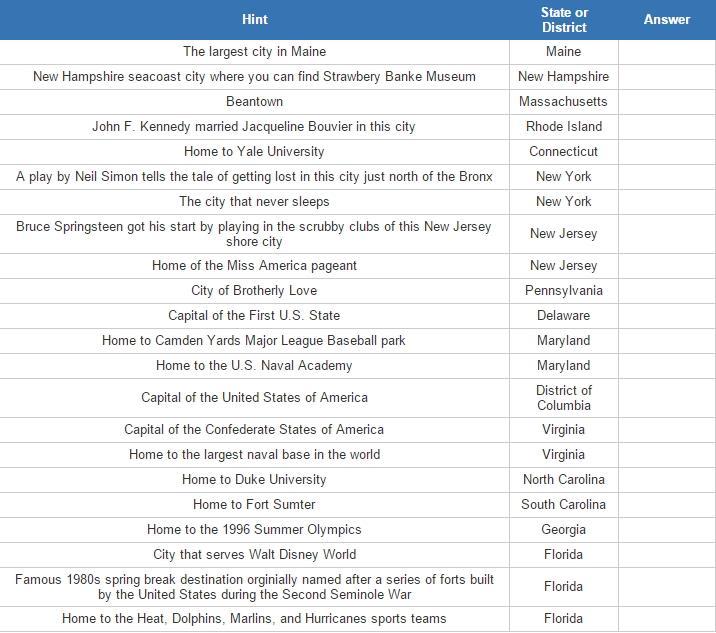 US East Coast cities (JetPunk)