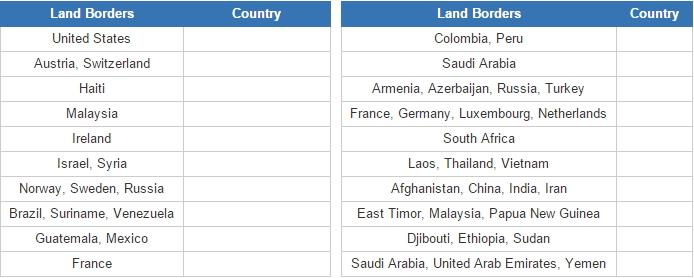 World countries borders (JetPunk)