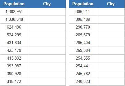 Second biggest U.S. Cities (JetPunk)