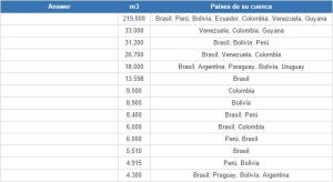 Ríos más caudalosos de América del Sur (JetPunk)