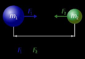 Fuerzas mutuas de atracción entre dos esferas de diferente tamaño según la mecánica newtoniana