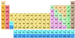 Táboa periódica por subgrupos con símbolos (Secundaria-Bacharelato)
