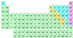 Periodic table by groups with symbols (difficult)