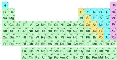 Táboa periódica por grupos con símbolos (Secundaria-Bacharelato)