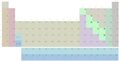 Periodensystem, Metalloidgruppe ohne Symbole (schwierig)