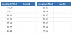 Westernmost capital cities (JetPunk)