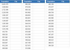 Biggest cities in the United States  (JetPunk)