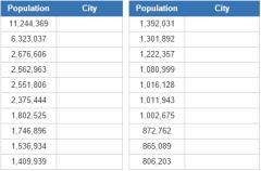 Biggest cities in Brazil  (JetPunk)