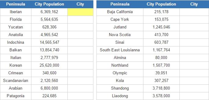 Biggest cities of world peninsulas (JetPunk)