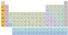 Periodensystem, alkalische Gruppe mit Symbolen (schwierig)