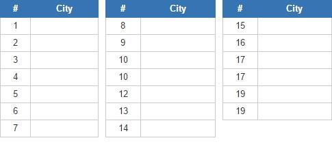 Most livable cities (JetPunk)
